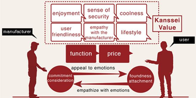 اثرگذاری و نقش احساس در فرآیند طراحی محصول