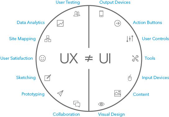 تفاوت طراحی تعاملی و طراحی تجربه کاربری
