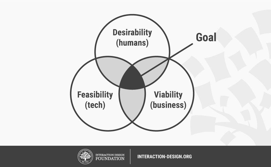 همفکری عامل مهمی در موفقیت کسب وکار - رضایتمندی(desirability)، امکانپذیری(feasibility) و پایدار بودن(viability)