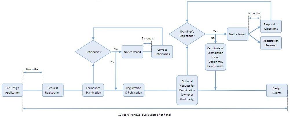 حیطه های مدیریت طراحی