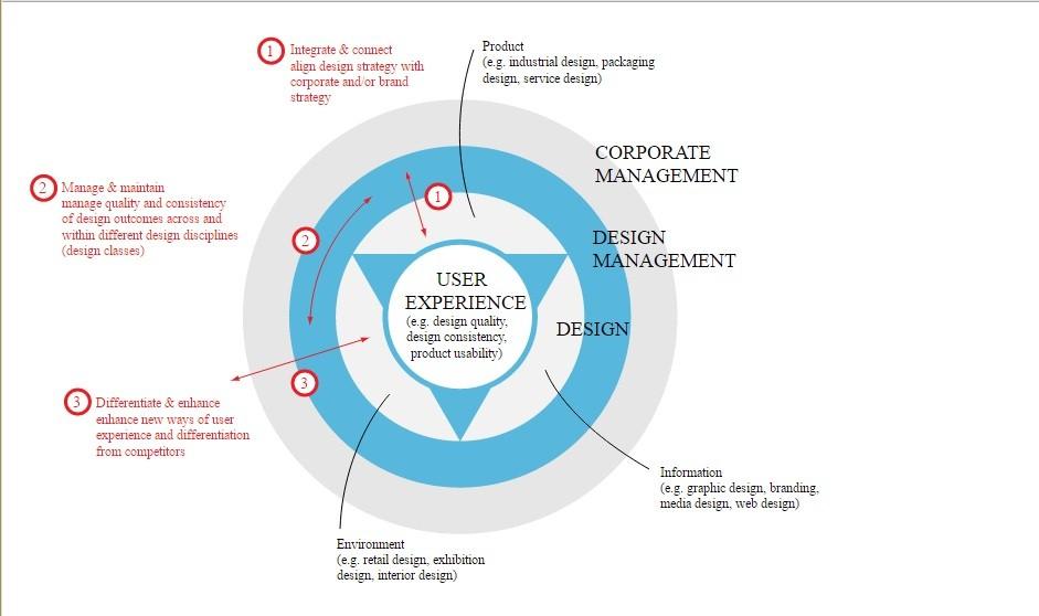 مدیریت طراحی - قبول مسئولیت جریان کار و افراد