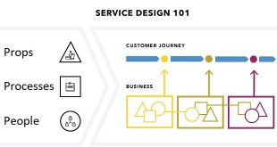 طراحی خدمات 101