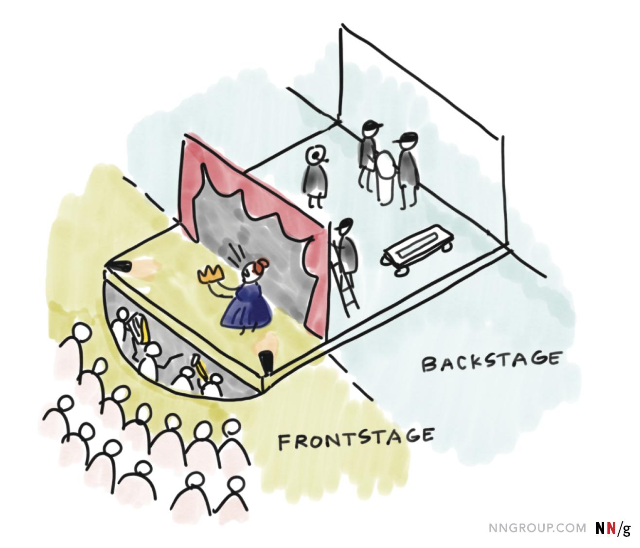 روی صحنه یا پشت صحنه در طراحی خدمات