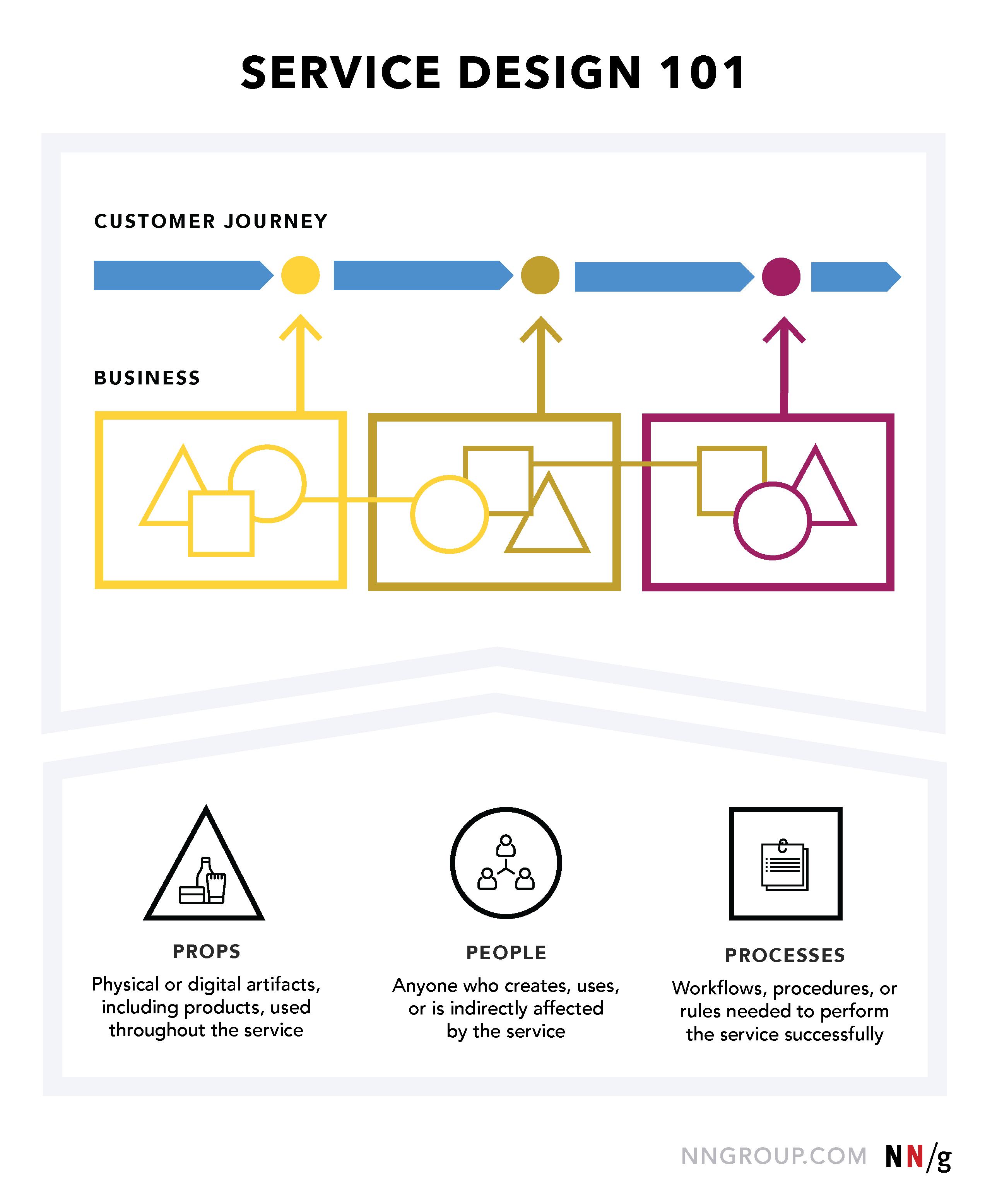 تعریف طراحی خدمات