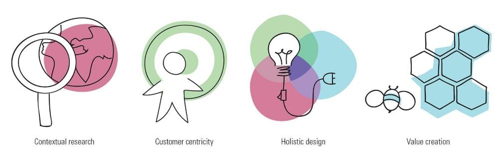 چهار راز اجرای طراحی خدمات برای ساختارشکنی موفق