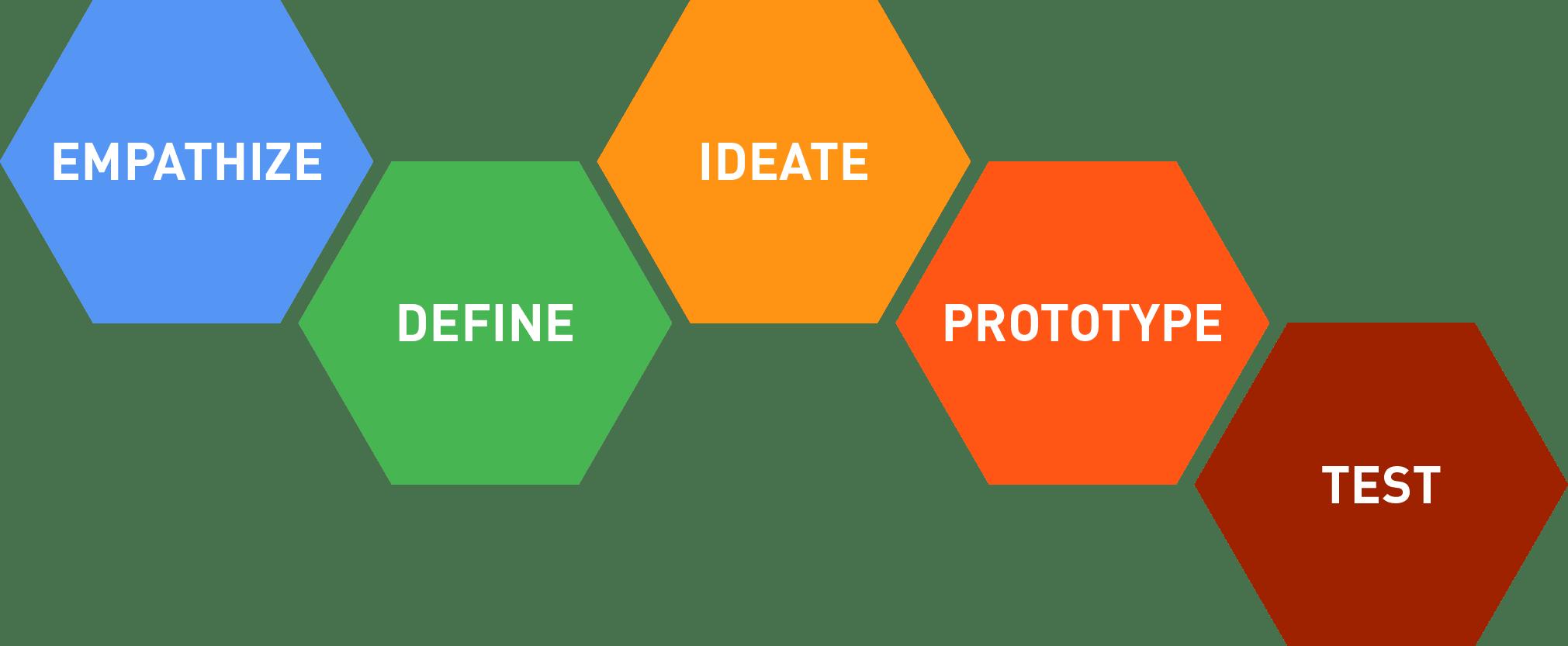 پروسه تفکر طراحی