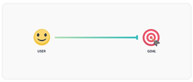 چطور بدرستی یک سیستم گیمیفیکیشن بسازید و چطور فیتبیت، ویز، و دولینگو از این سیستم برای ارتقای محصولاتشان بهره میگیرند.